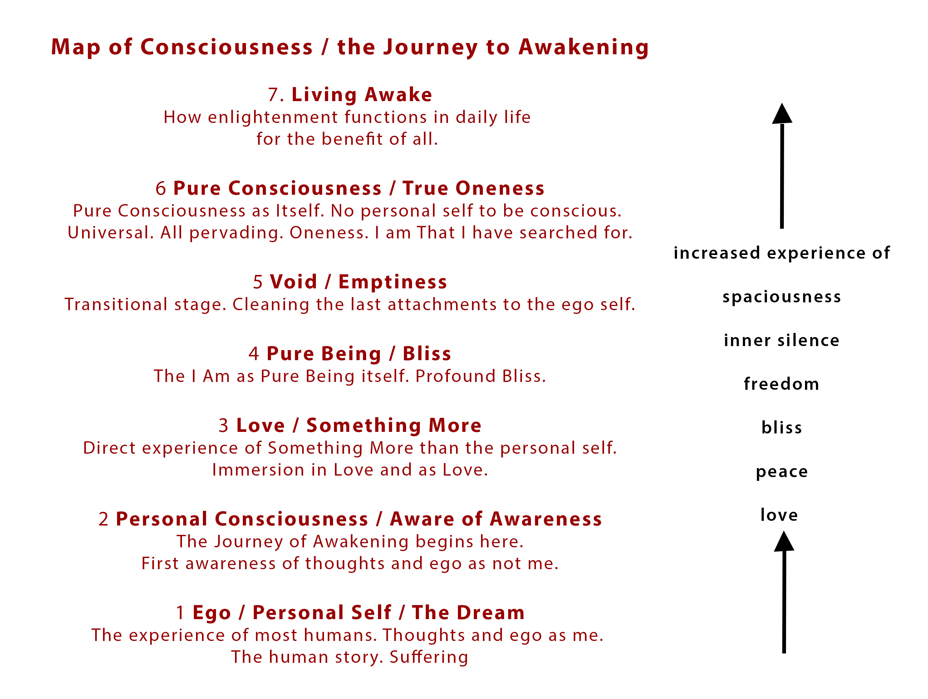 Click here to download a PDF file of the Map of Consciousness