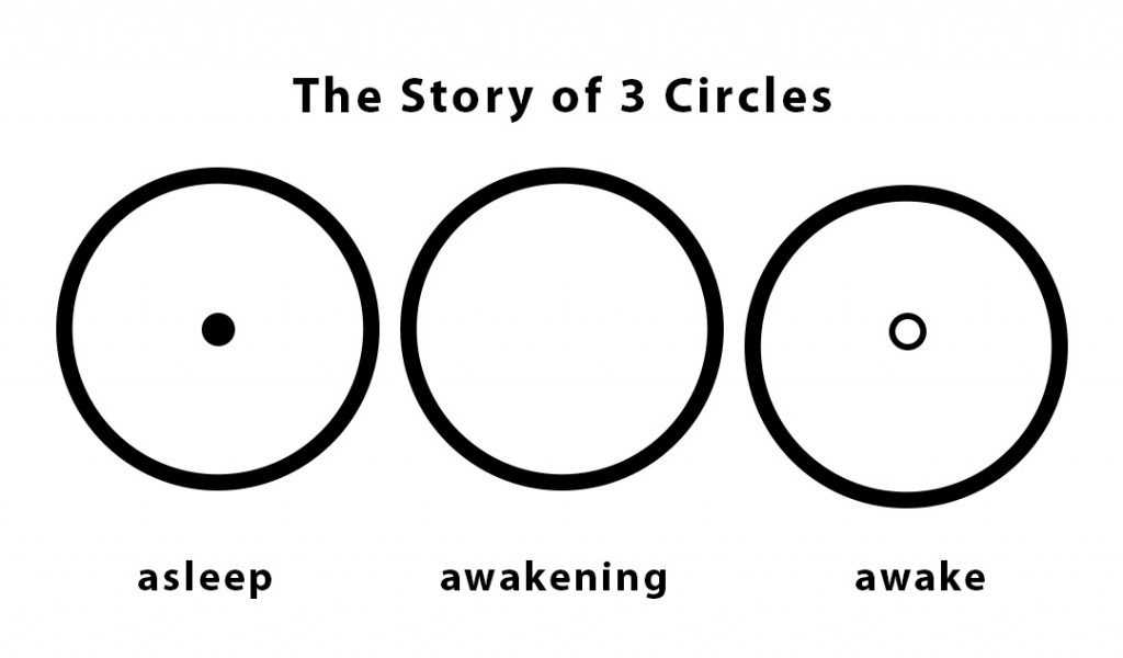Three Circles of Enlightenment