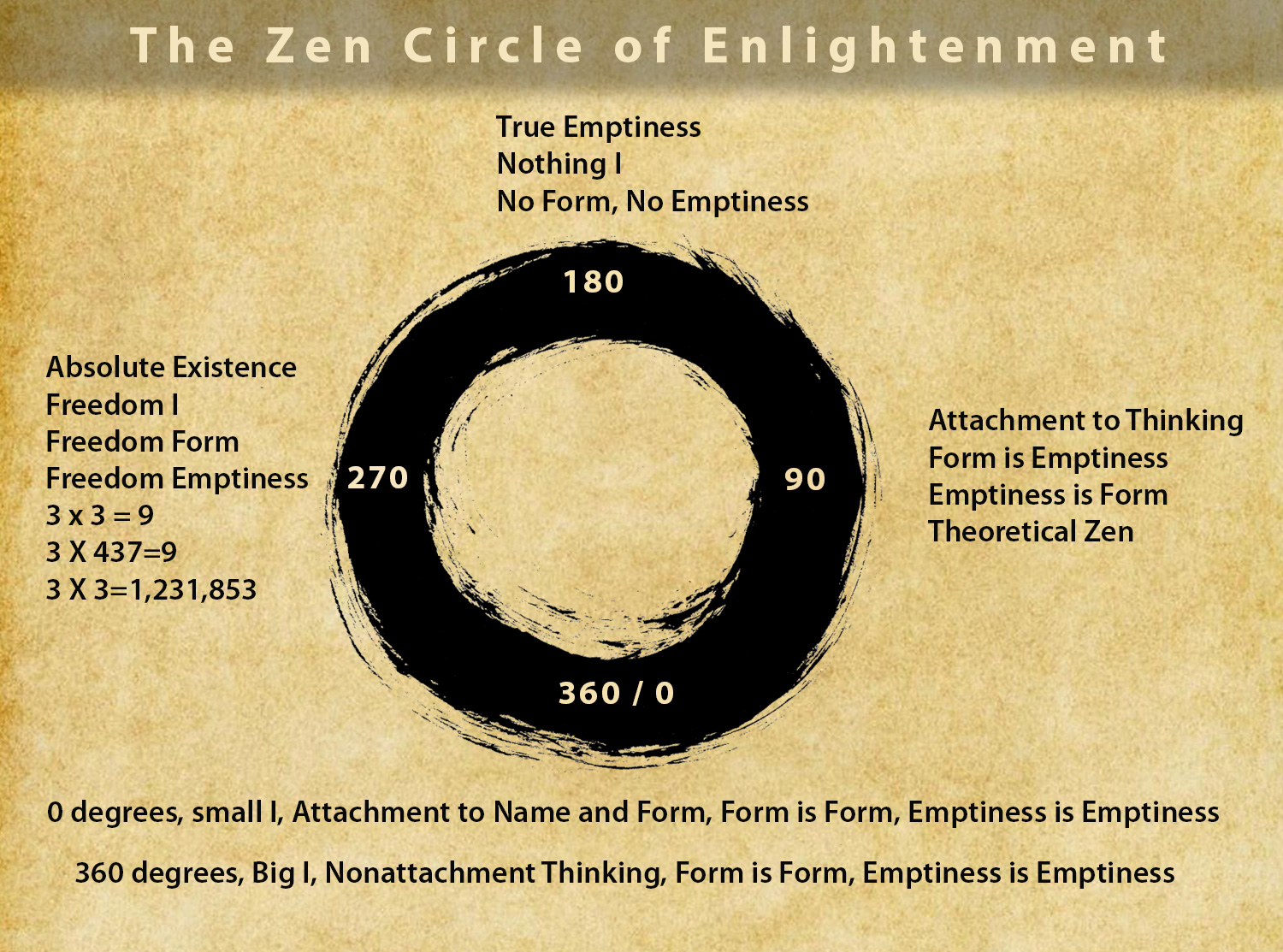 Zen Circle of Enlightenment